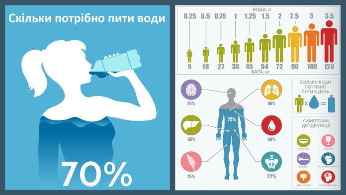 Скільки потрібно пити води в день