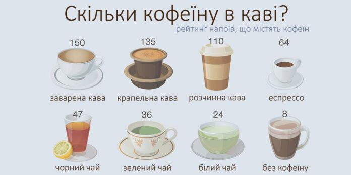 Скільки кофеїну в каві?